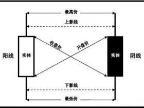 炒币K线图初级基础(1)K线的基本构造