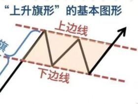 炒币K线图基础第六课:上升旗形