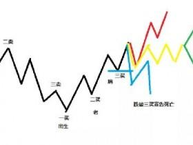 炒币第四十二课:走势终完美
