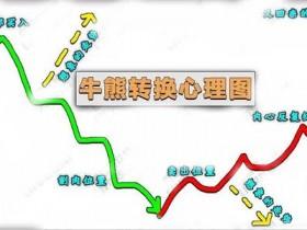 炒币第三十五课:牛熊轮回量价结构解析
